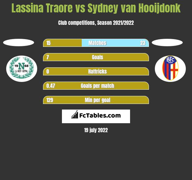 Lassina Traore vs Sydney van Hooijdonk h2h player stats