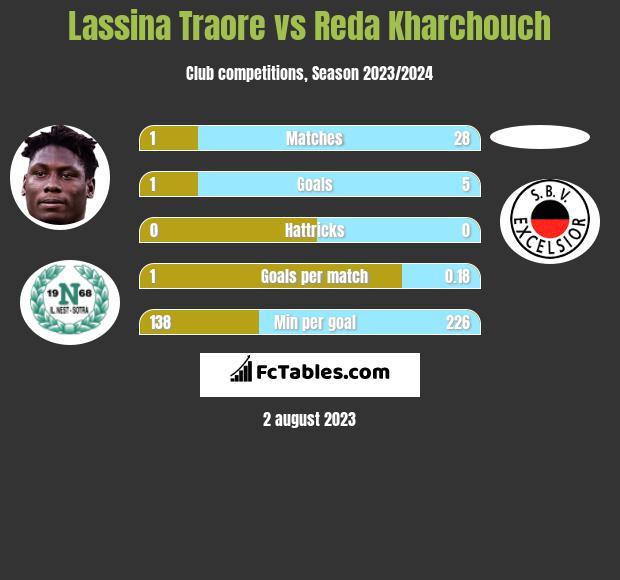 Lassina Traore vs Reda Kharchouch h2h player stats