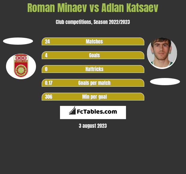Roman Minaev vs Adłan Kacajew h2h player stats