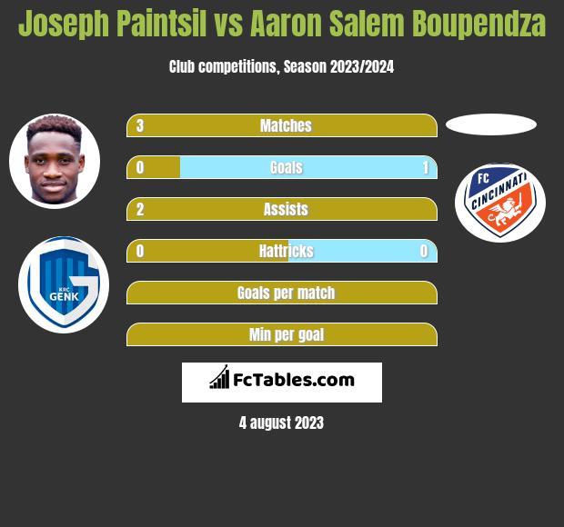 Joseph Paintsil vs Aaron Salem Boupendza h2h player stats