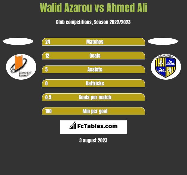 Walid Azarou vs Ahmed Ali h2h player stats
