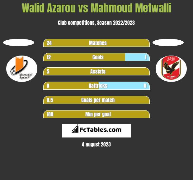 Walid Azarou vs Mahmoud Metwalli h2h player stats