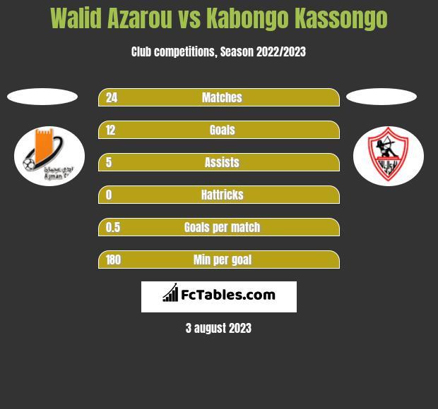 Walid Azarou vs Kabongo Kassongo h2h player stats