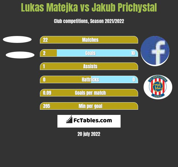Lukas Matejka vs Jakub Prichystal h2h player stats