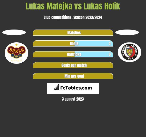 Lukas Matejka vs Lukas Holik h2h player stats