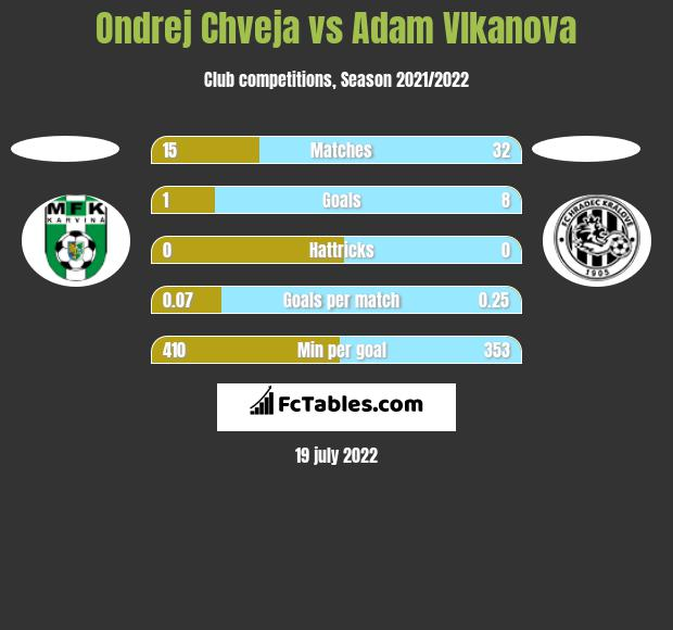 Ondrej Chveja vs Adam Vlkanova h2h player stats