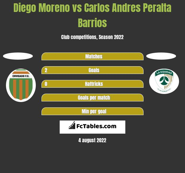 Diego Moreno vs Carlos Andres Peralta Barrios h2h player stats
