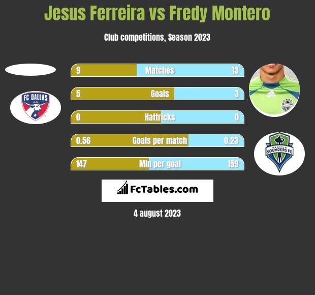 Jesus Ferreira vs Fredy Montero h2h player stats