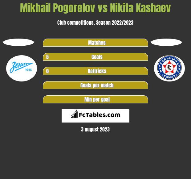 Mikhail Pogorelov vs Nikita Kashaev h2h player stats