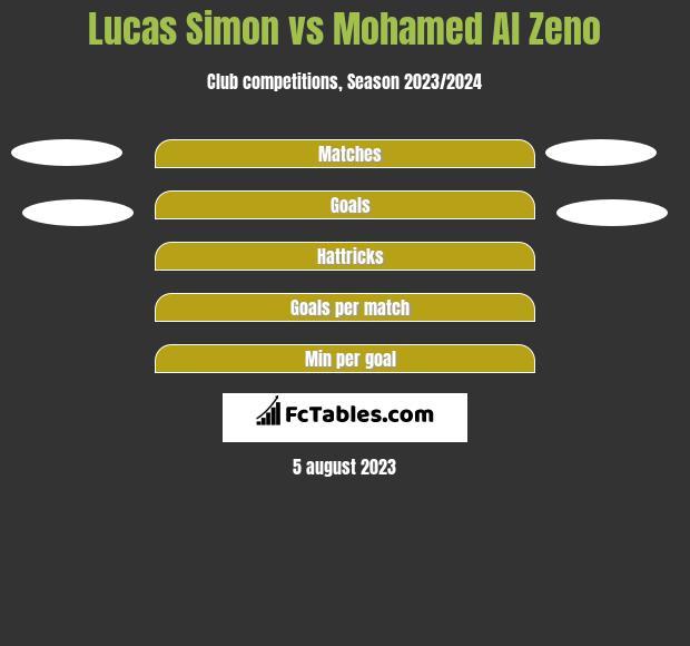 Lucas Simon vs Mohamed Al Zeno h2h player stats