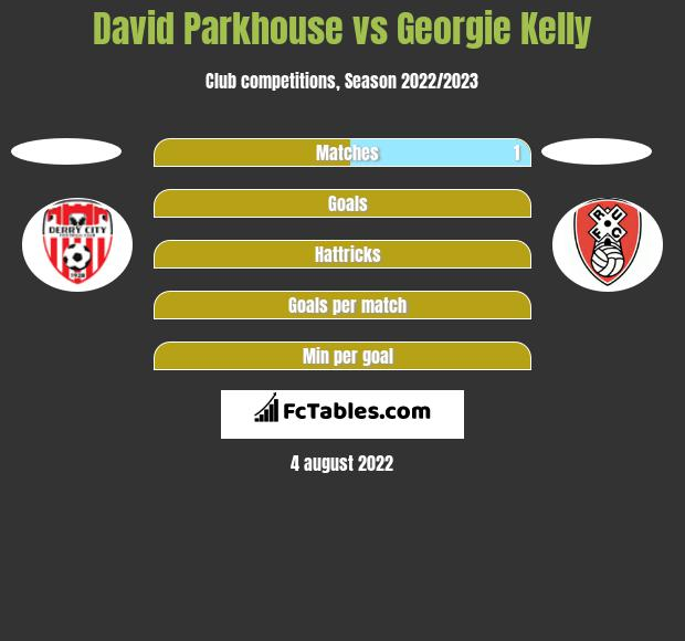 David Parkhouse vs Georgie Kelly h2h player stats