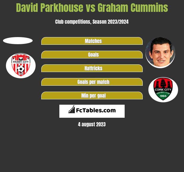 David Parkhouse vs Graham Cummins h2h player stats