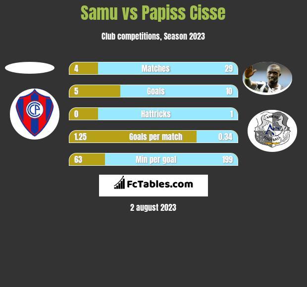 Samu vs Papiss Cisse h2h player stats