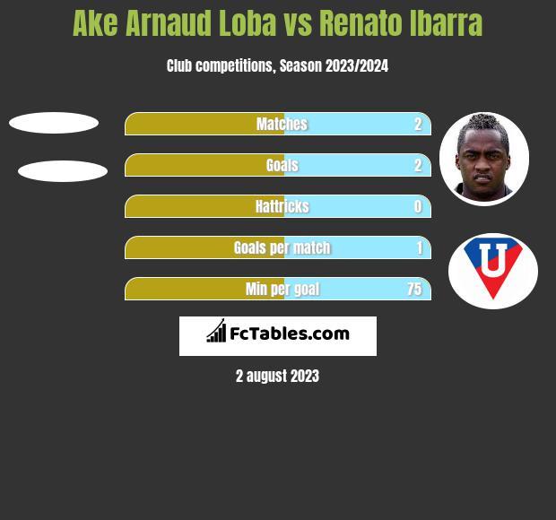 Ake Arnaud Loba vs Renato Ibarra h2h player stats