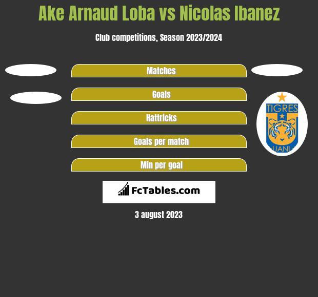 Ake Arnaud Loba vs Nicolas Ibanez h2h player stats