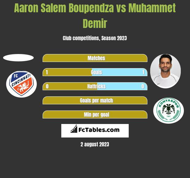 Aaron Salem Boupendza vs Muhammet Demir h2h player stats