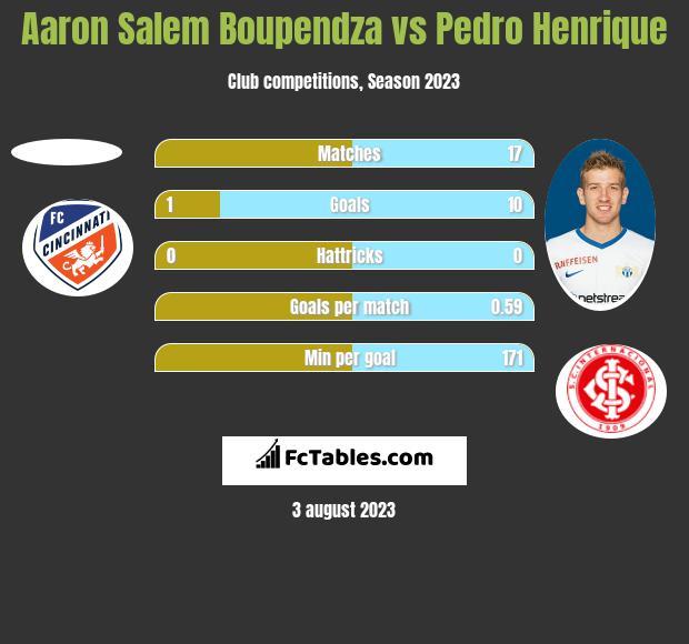 Aaron Salem Boupendza vs Pedro Henrique h2h player stats
