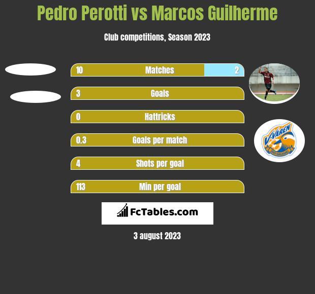 Pedro Perotti vs Marcos Guilherme h2h player stats