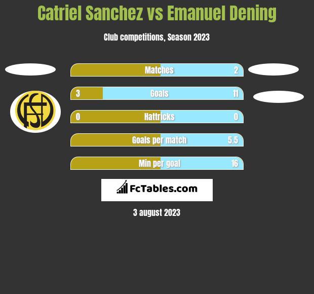 Catriel Sanchez vs Emanuel Dening h2h player stats