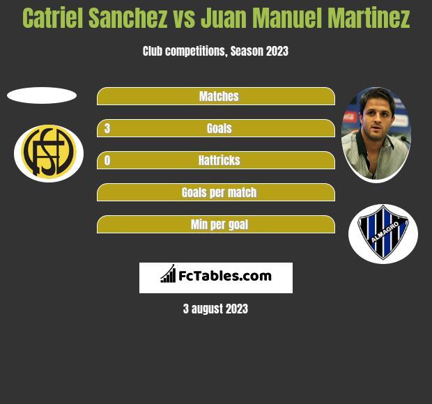 Catriel Sanchez vs Juan Manuel Martinez h2h player stats