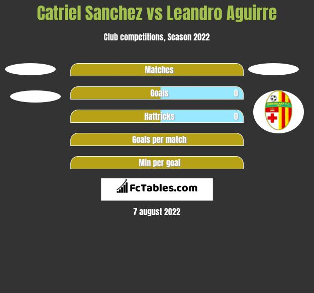 Catriel Sanchez vs Leandro Aguirre h2h player stats