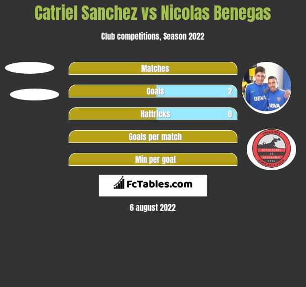 Catriel Sanchez vs Nicolas Benegas h2h player stats