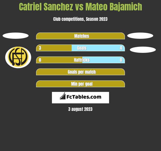 Catriel Sanchez vs Mateo Bajamich h2h player stats