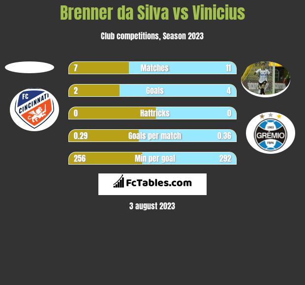Brenner da Silva vs Vinicius h2h player stats