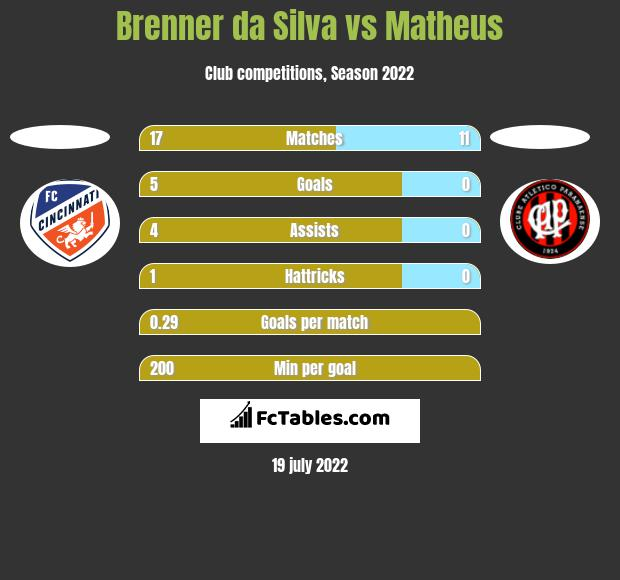 Brenner da Silva vs Matheus h2h player stats
