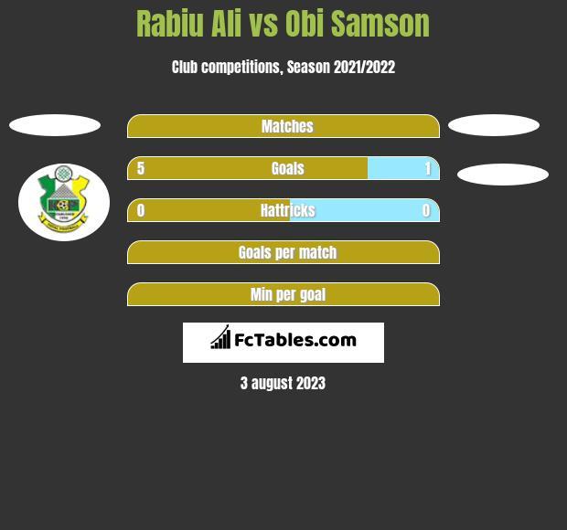 Rabiu Ali vs Obi Samson h2h player stats