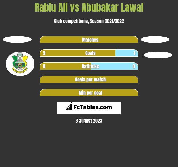 Rabiu Ali vs Abubakar Lawal h2h player stats