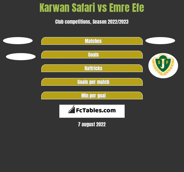 Karwan Safari vs Emre Efe h2h player stats
