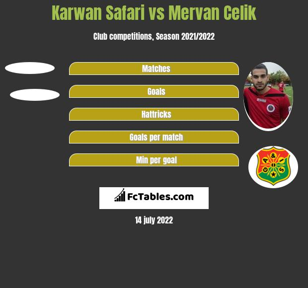 Karwan Safari vs Mervan Celik h2h player stats