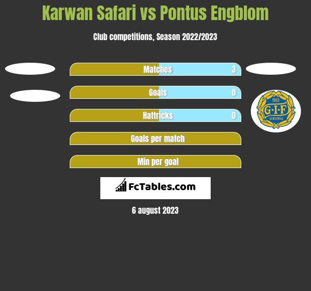 Karwan Safari vs Pontus Engblom h2h player stats