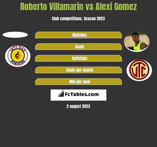 Roberto Villamarin vs Alexi Gomez h2h player stats