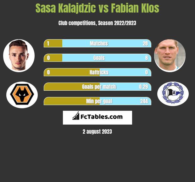 Sasa Kalajdzic vs Fabian Klos h2h player stats