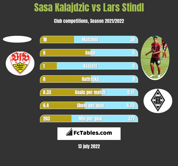 Sasa Kalajdzic vs Lars Stindl h2h player stats