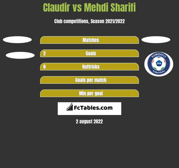 Claudir vs Mehdi Sharifi h2h player stats