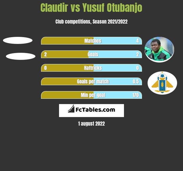 Claudir vs Yusuf Otubanjo h2h player stats