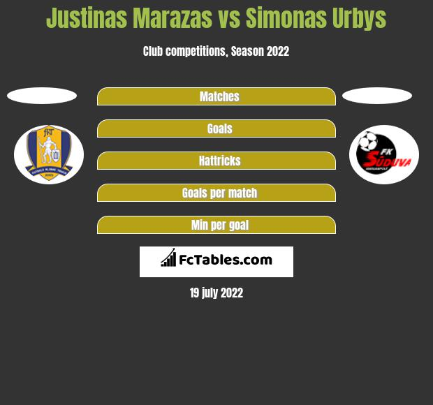 Justinas Marazas vs Simonas Urbys h2h player stats