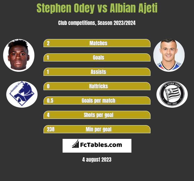 Stephen Odey vs Albian Ajeti h2h player stats