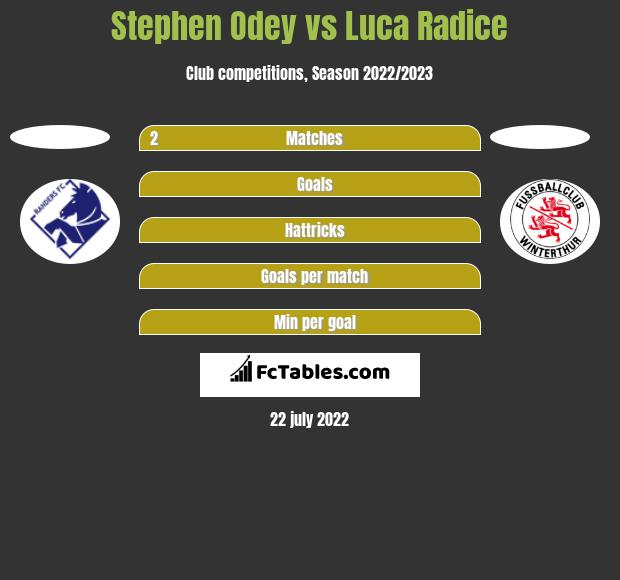 Stephen Odey vs Luca Radice h2h player stats