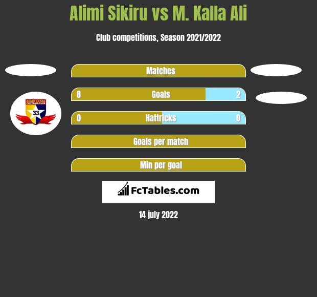 Alimi Sikiru vs M. Kalla Ali h2h player stats