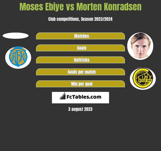 Moses Ebiye vs Morten Konradsen h2h player stats