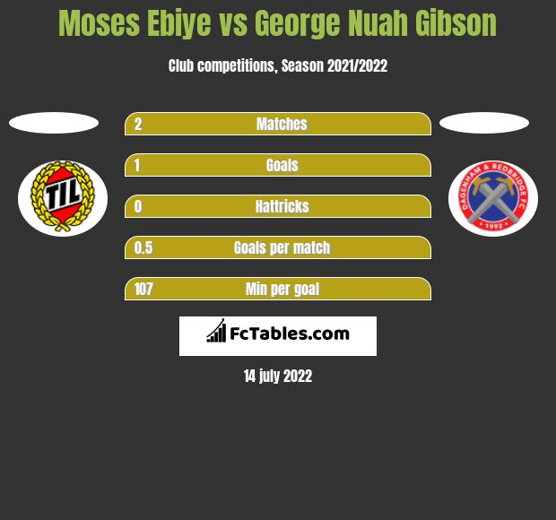 Moses Ebiye vs George Nuah Gibson h2h player stats