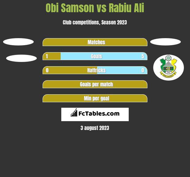 Obi Samson vs Rabiu Ali h2h player stats