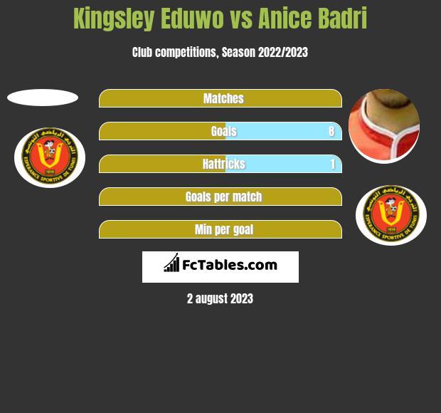 Kingsley Eduwo vs Anice Badri h2h player stats