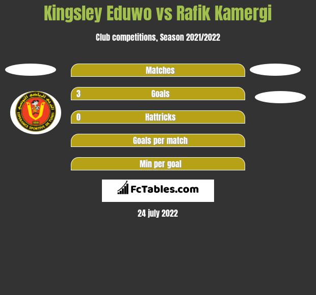 Kingsley Eduwo vs Rafik Kamergi h2h player stats