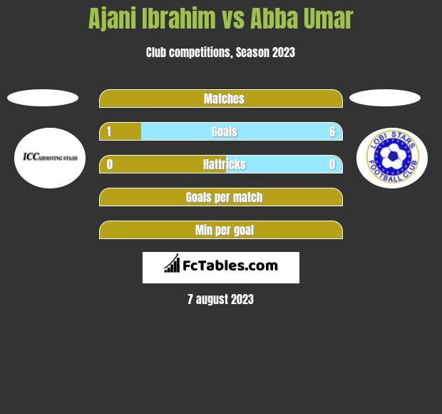 Ajani Ibrahim vs Abba Umar h2h player stats
