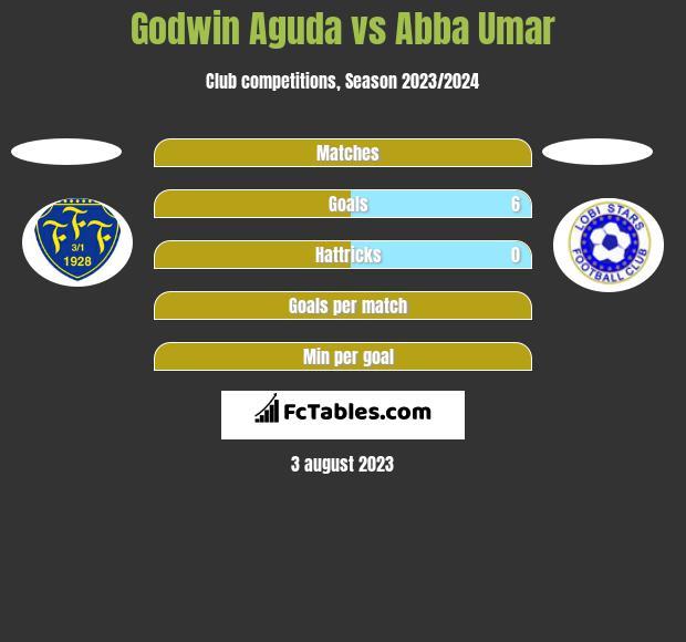 Godwin Aguda vs Abba Umar h2h player stats